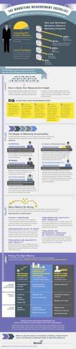 infographics, marketing infographics, Checklist, blog, blog content, blog traffic, blogging, Ed Sykes, blogging expert, social media expert, blog traffic guru